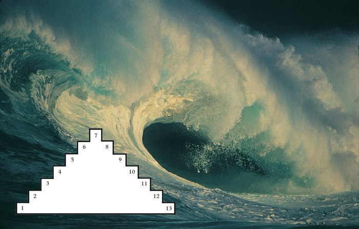 tzolk;in wave tones tonuri mayan mayas