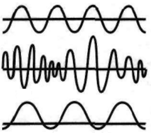 unde sinusoidale vibratii energii dimensiuni