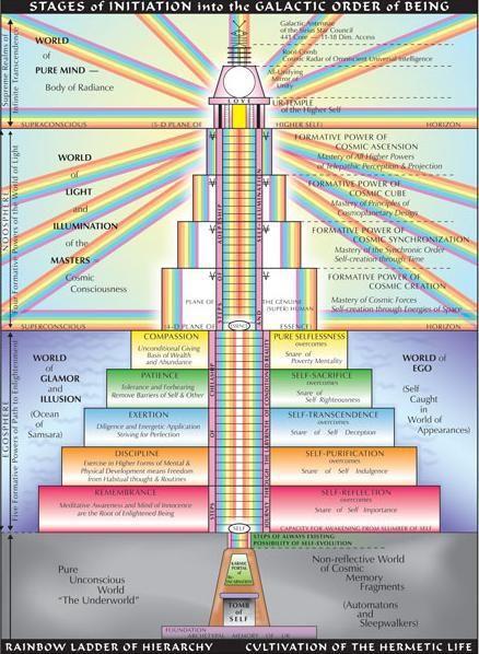 dimensiuni superiaore sinele superior suprasufletul