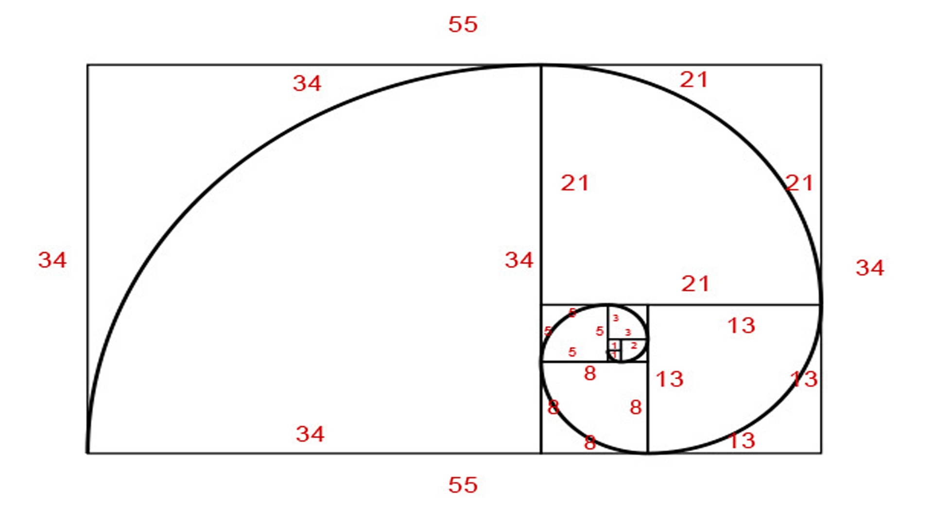 progresia fibonacci